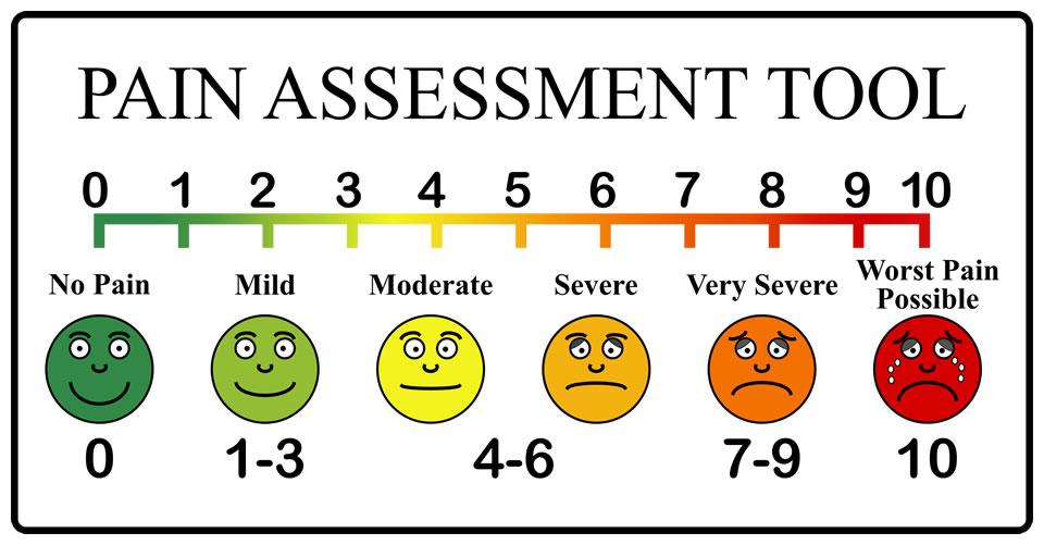 P12 - Visual analog scale - pentru aprecierea intensitatii durerii